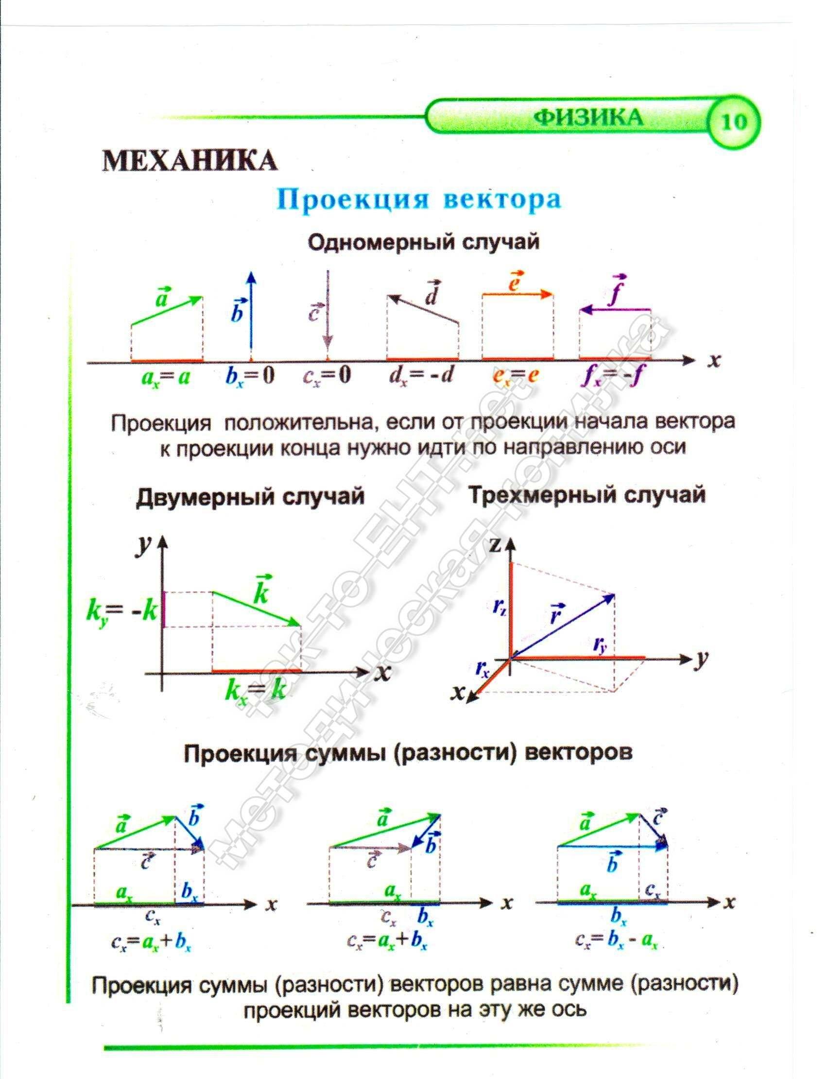 10 Проекция вектора (механика)