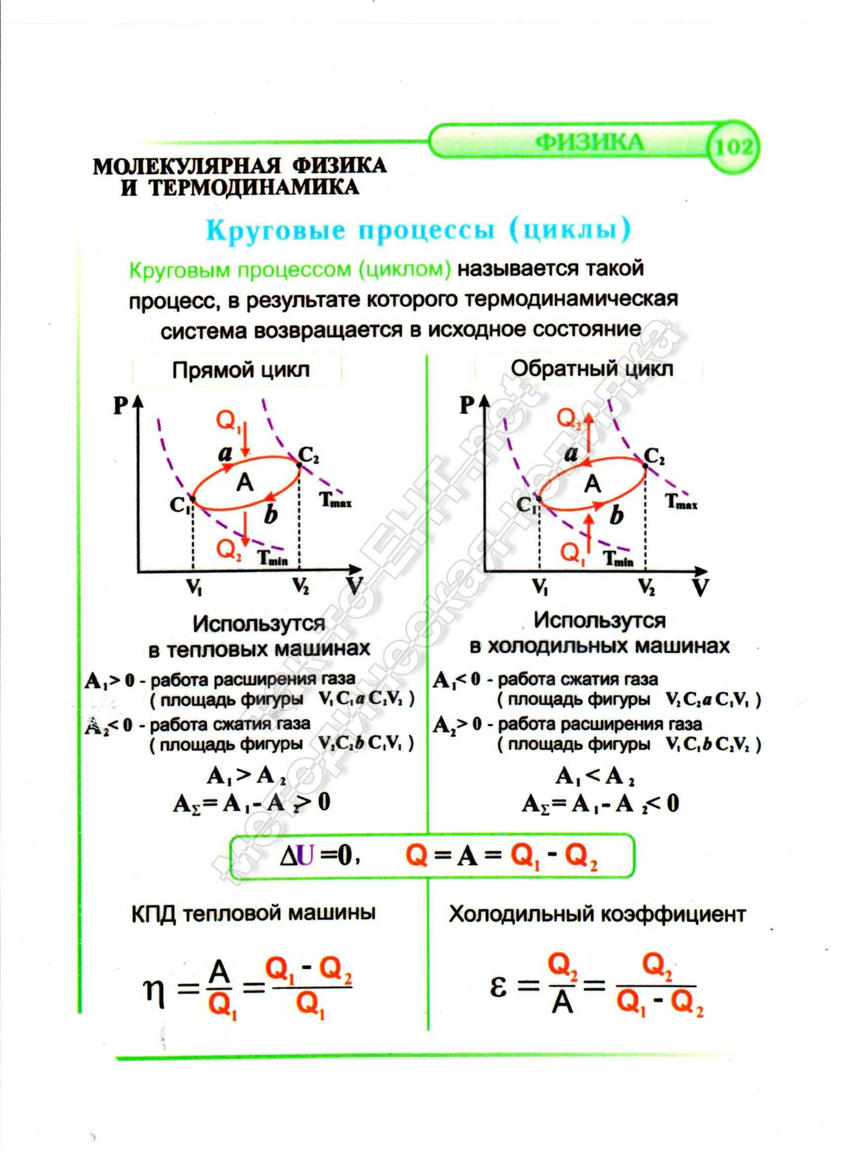 Круговые процессы (циклы)