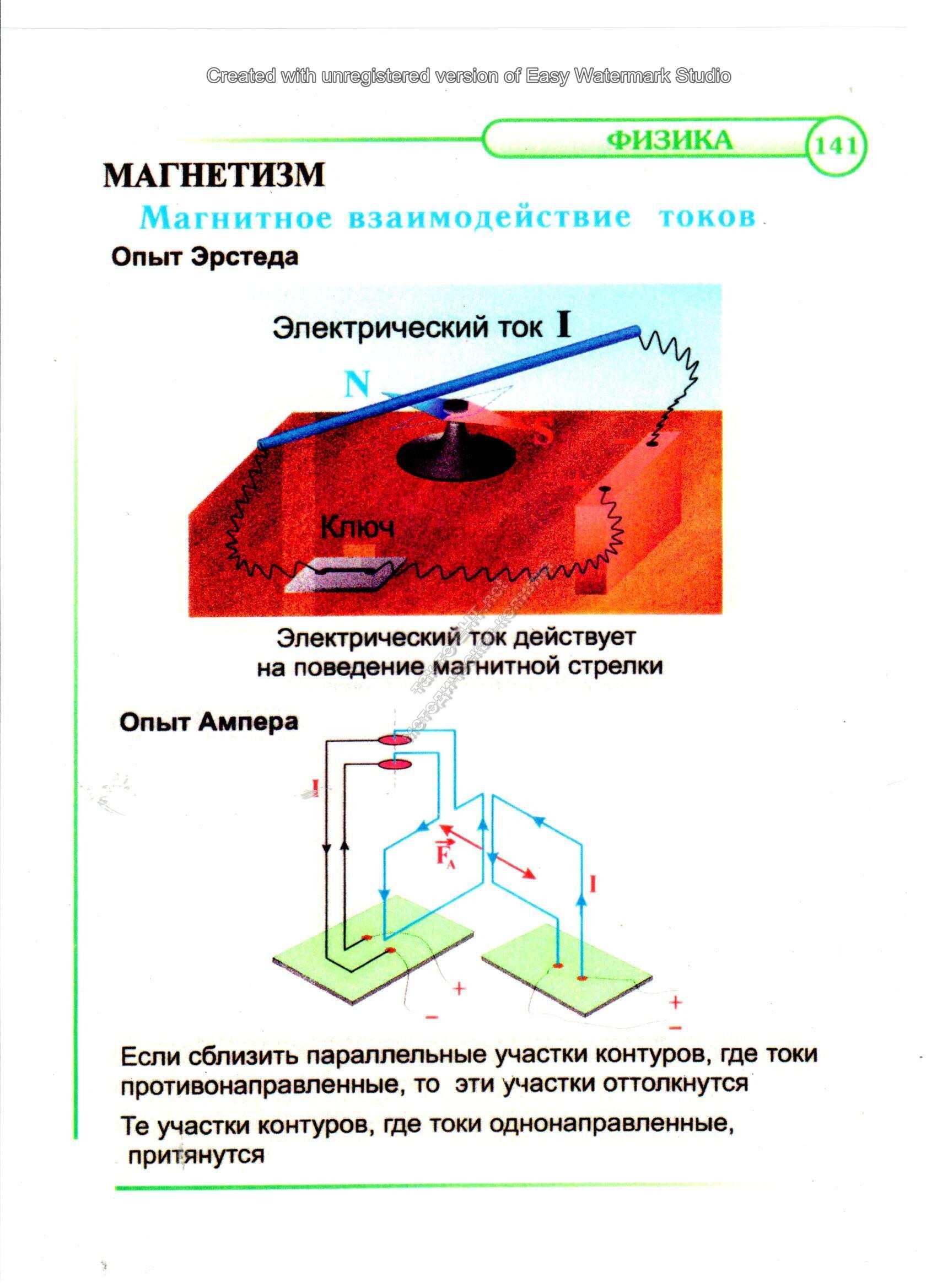 Магнитное взаимодействие токов