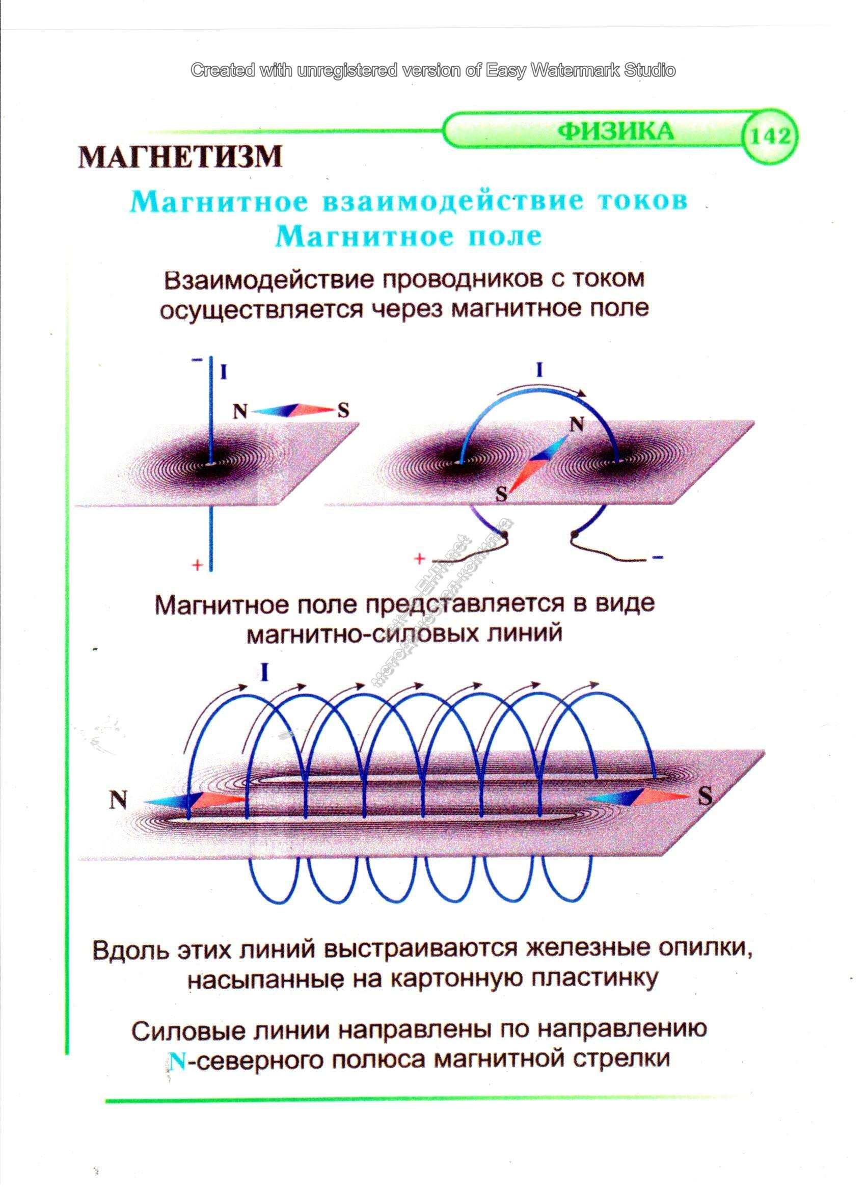 142 Магнитное взаимодействие токов. Магнитное поле
