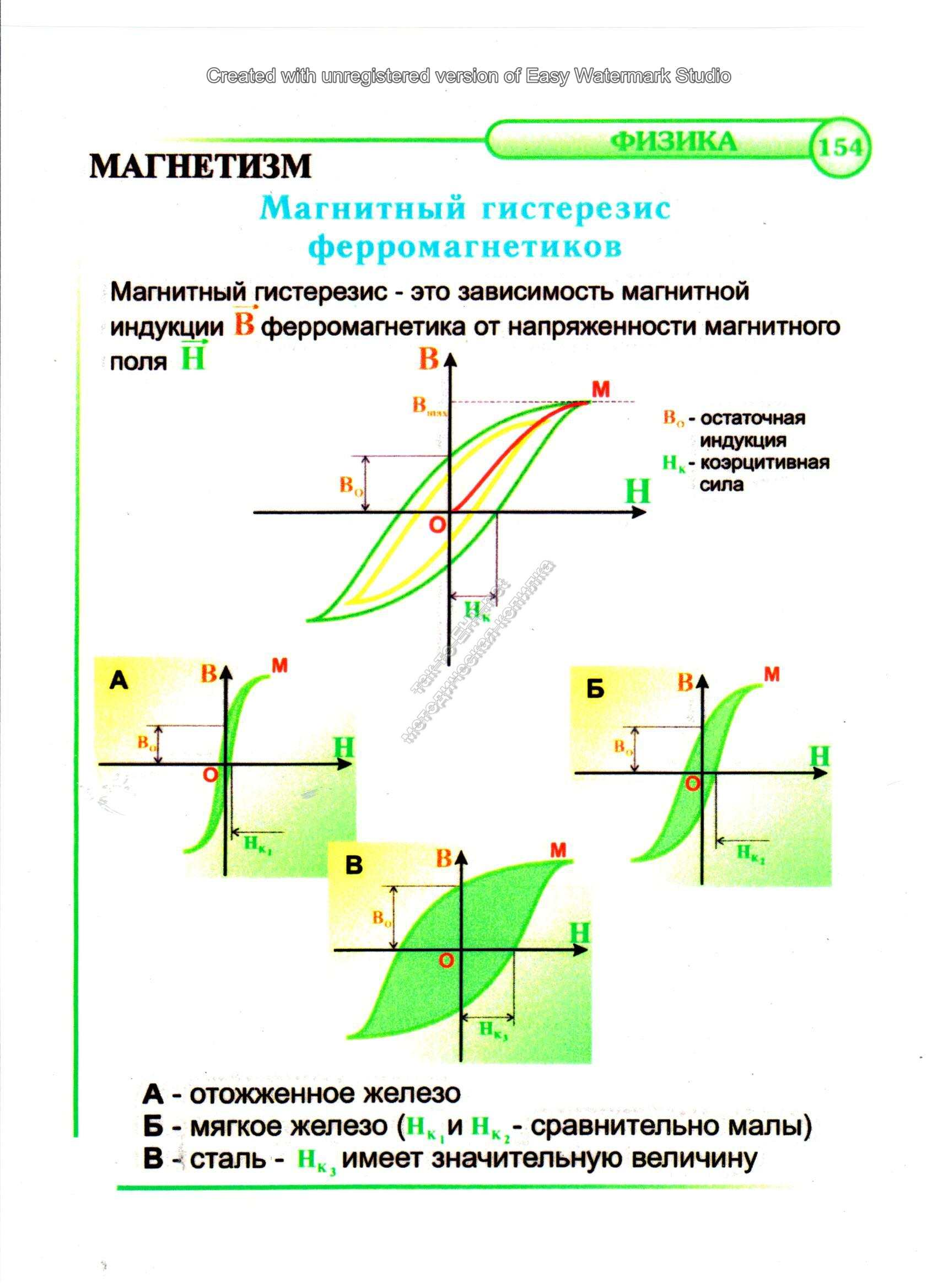 Магнитный гезестерис феррамогнетиков