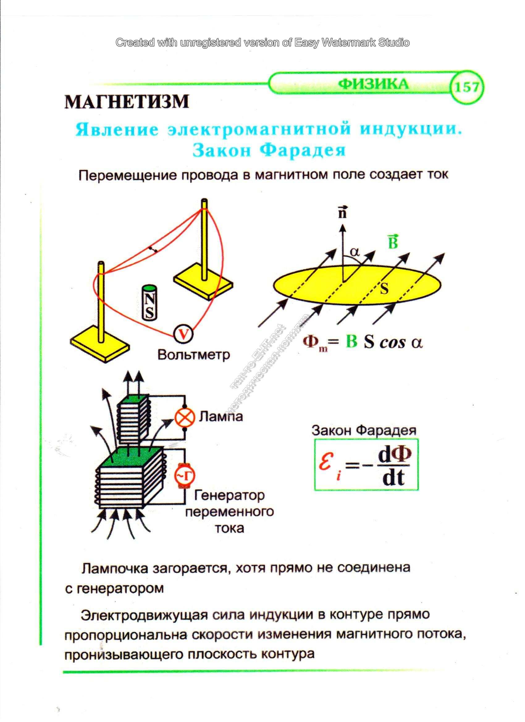 Явление электромагнитной индукции. Закон Фарадея