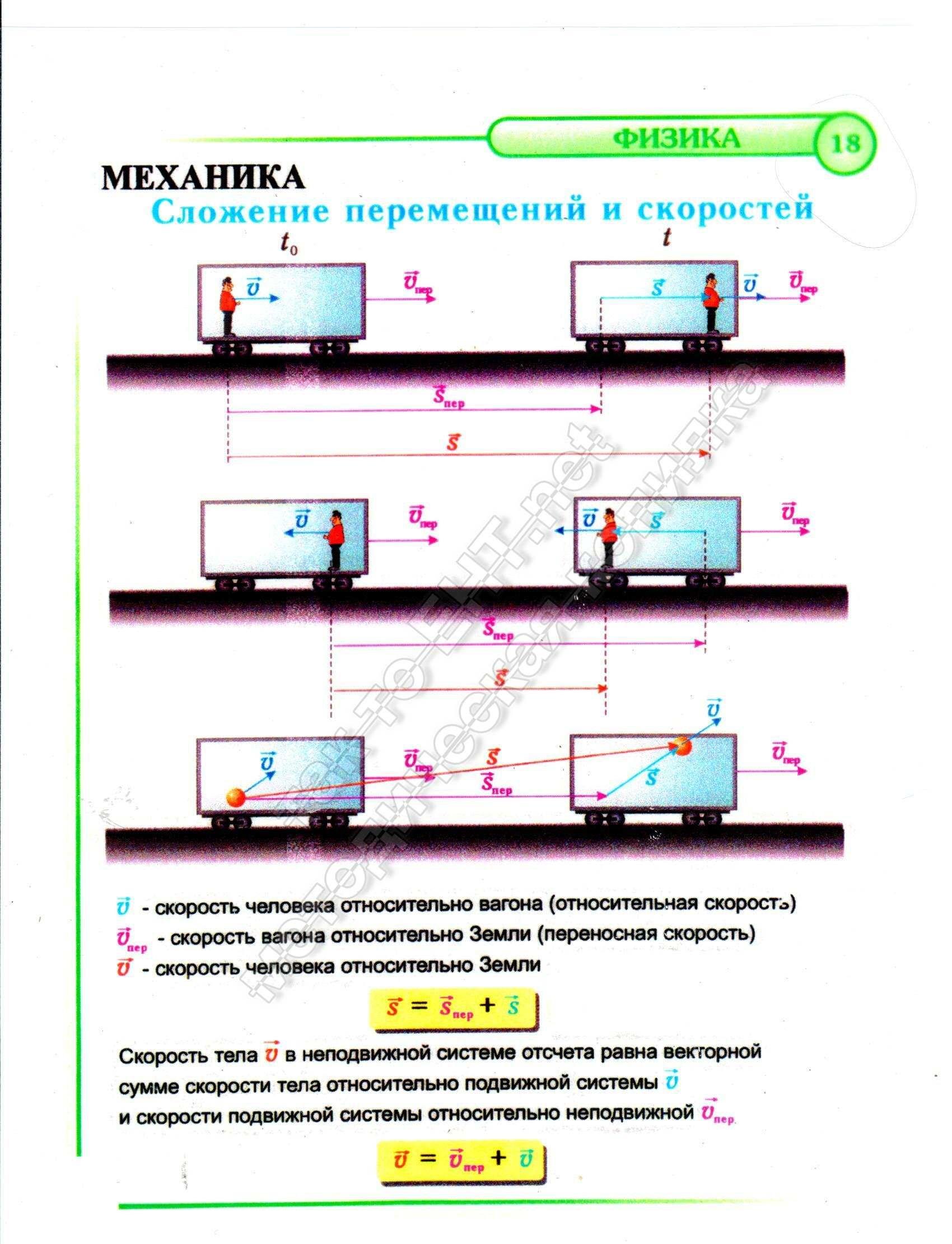 18 Сложение перемещений и скоростей (механика)
