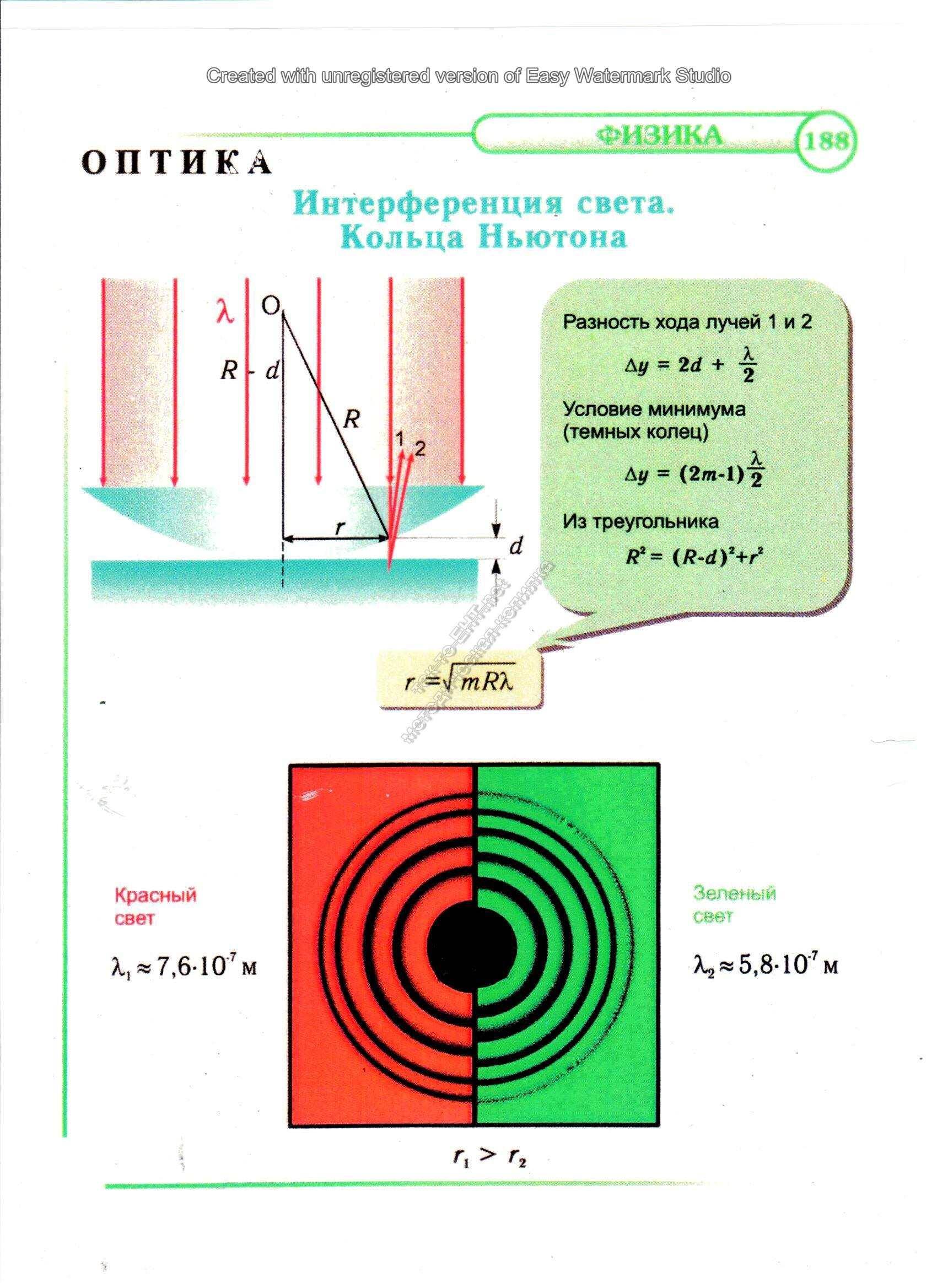 Интерференция света. Кольца Ньютона