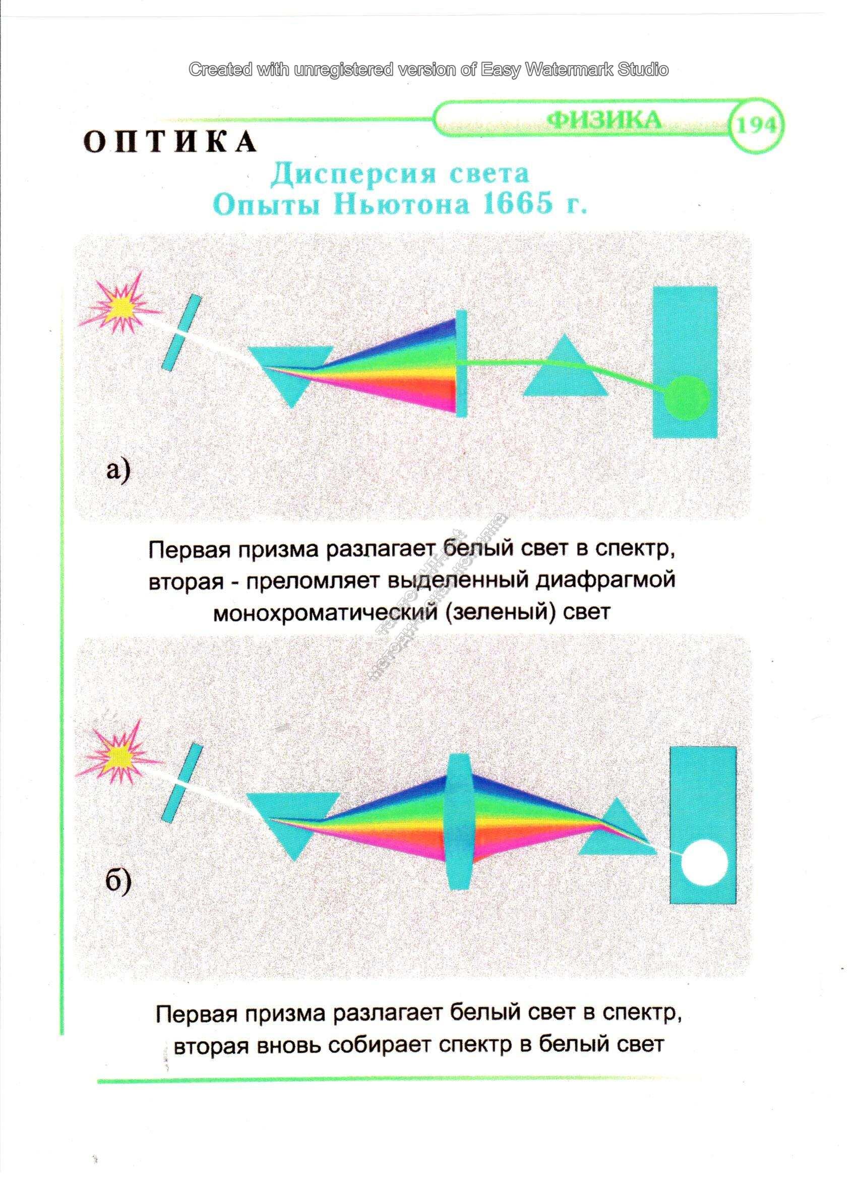 Дисперсия света. Опыты Ньютона 1665 г