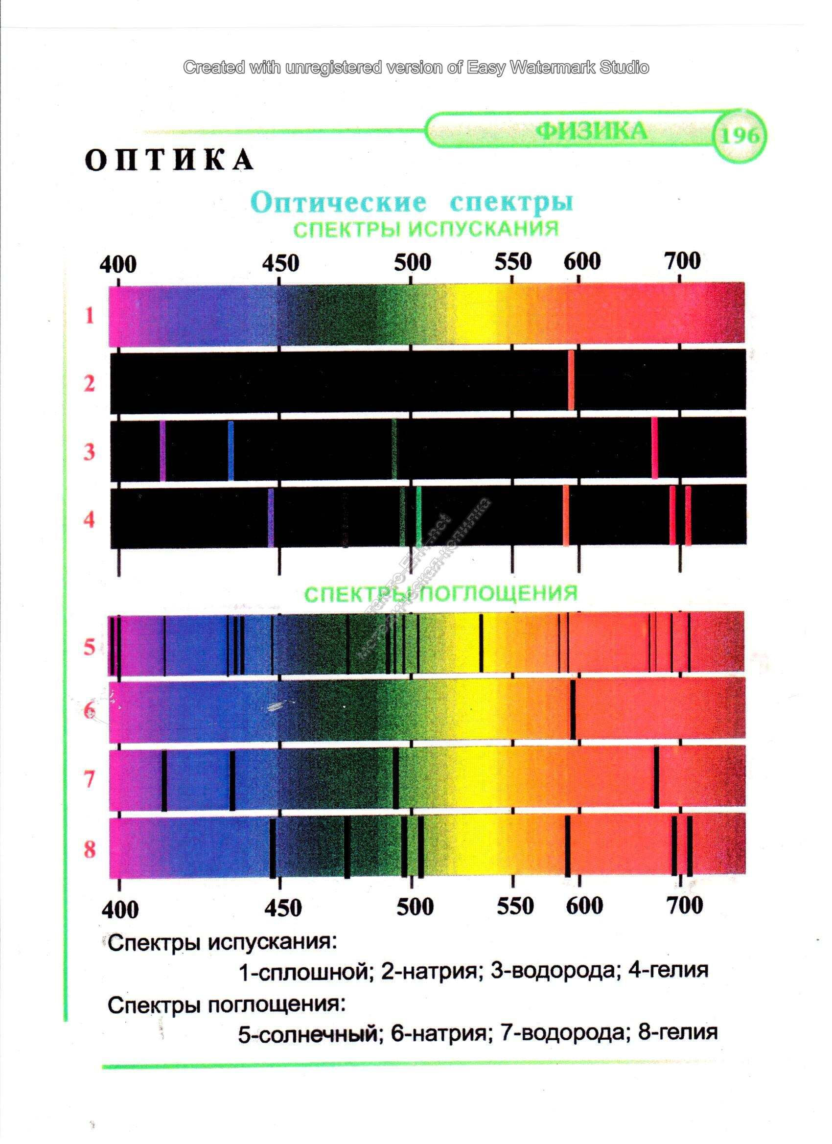Оптические спектры. Спектры испускания