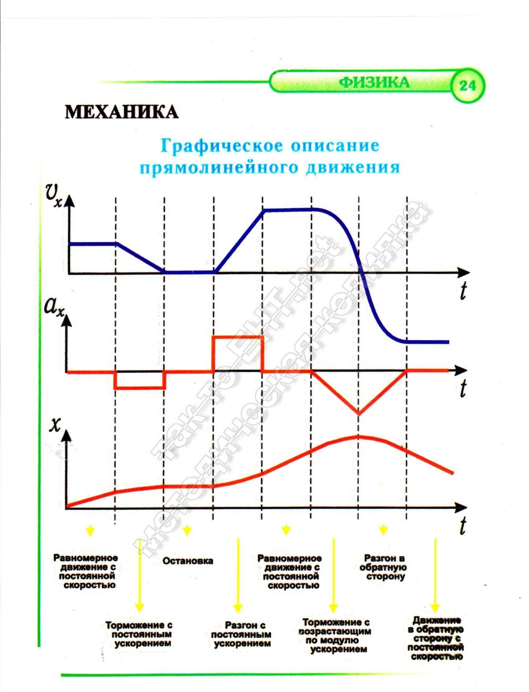24 Графическое описание прямолинейного движения (механика)