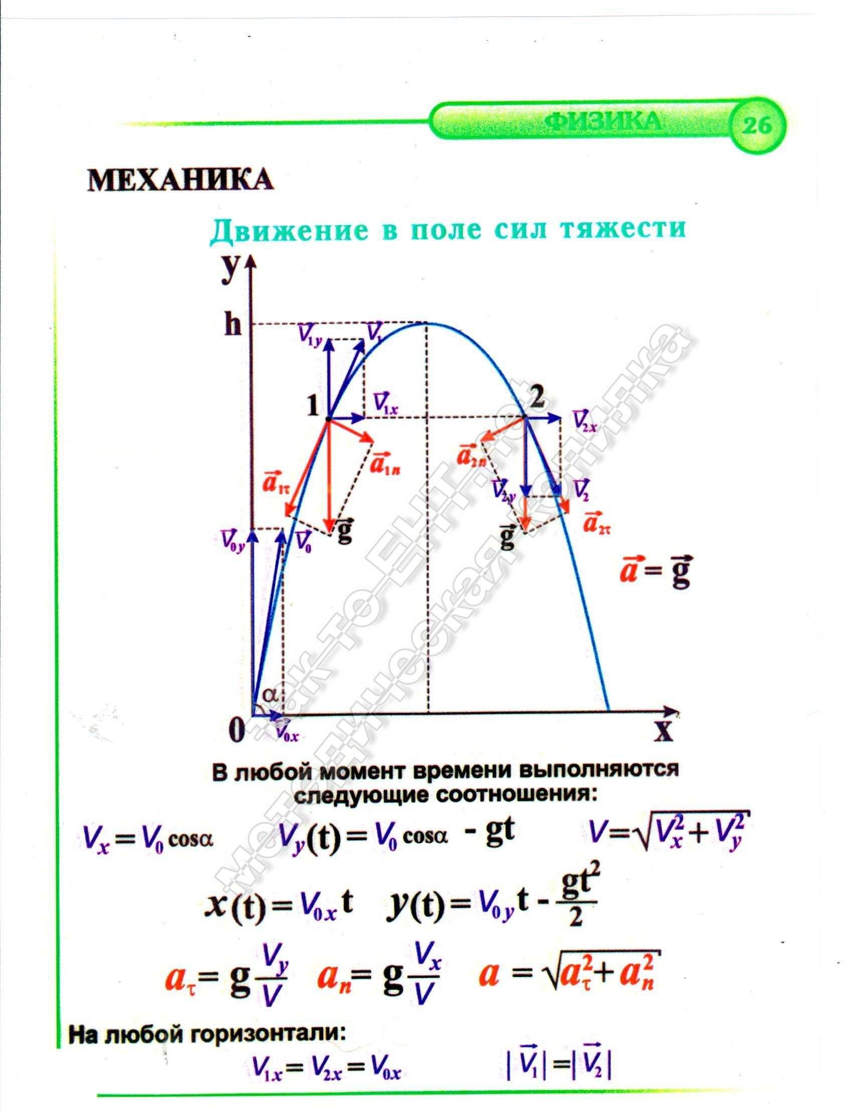 26 Движение в поле сил тяжести (механика)