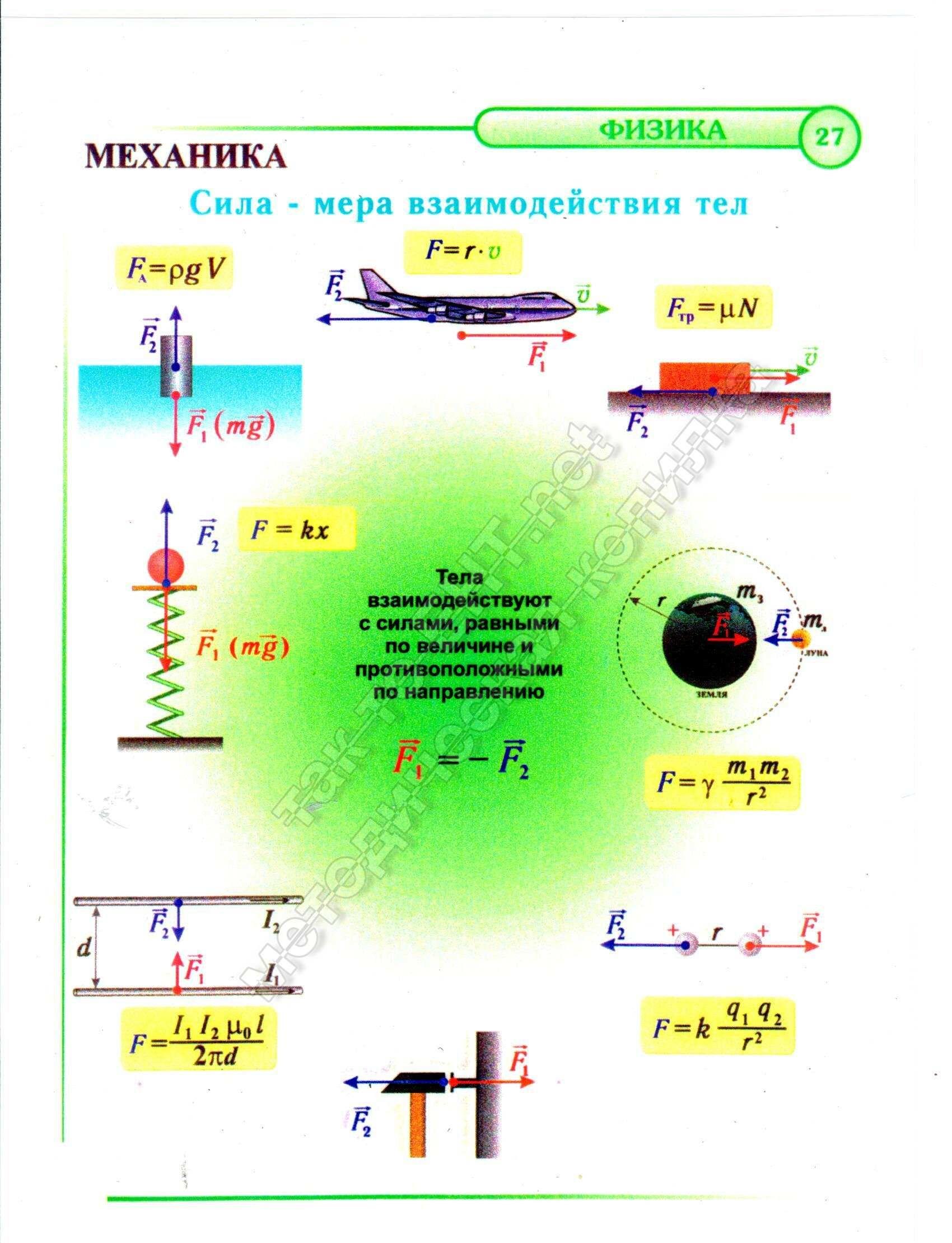 Сила- мера воздействия тел (механика)