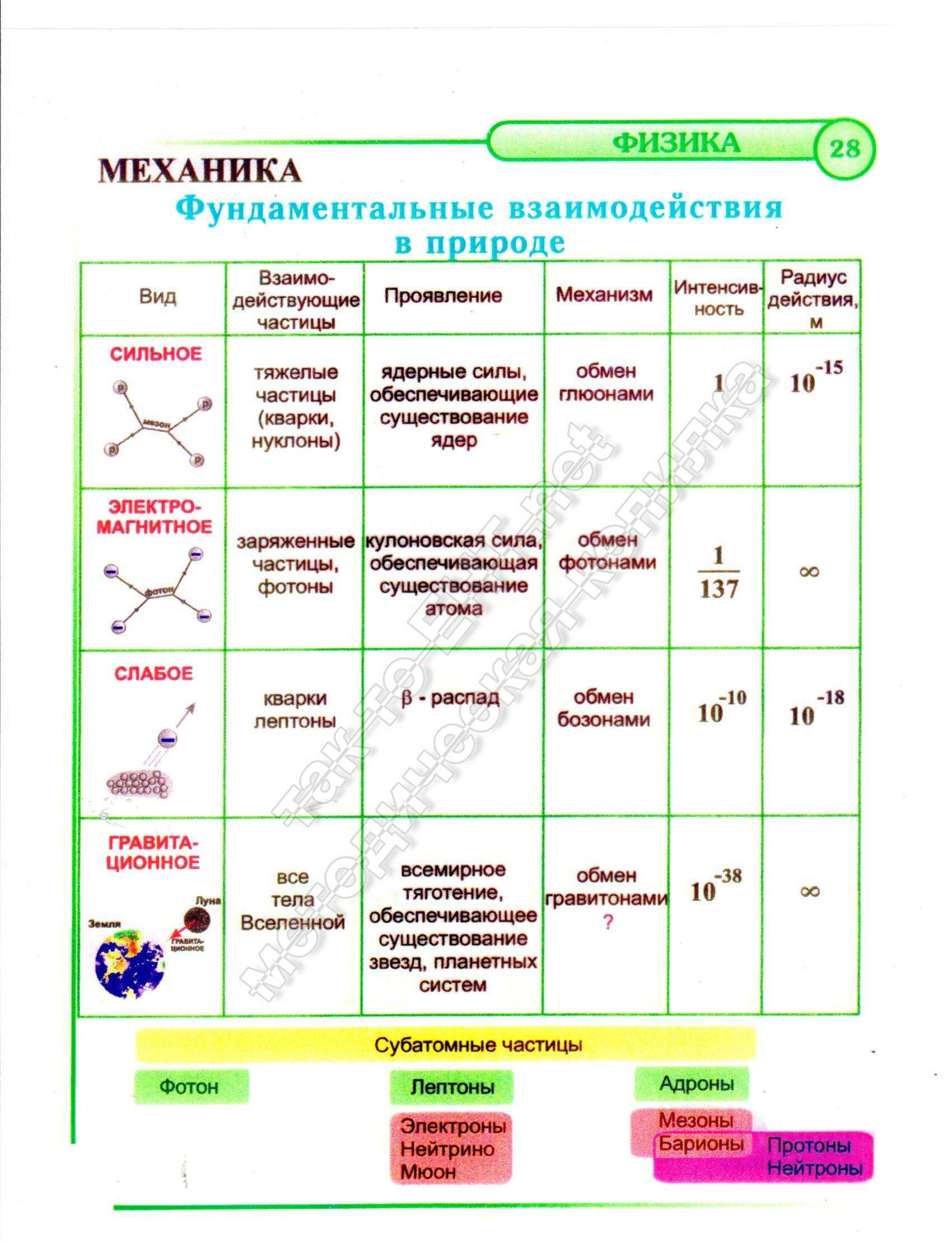 Фундаментальные взаимодействия в природе (механика)