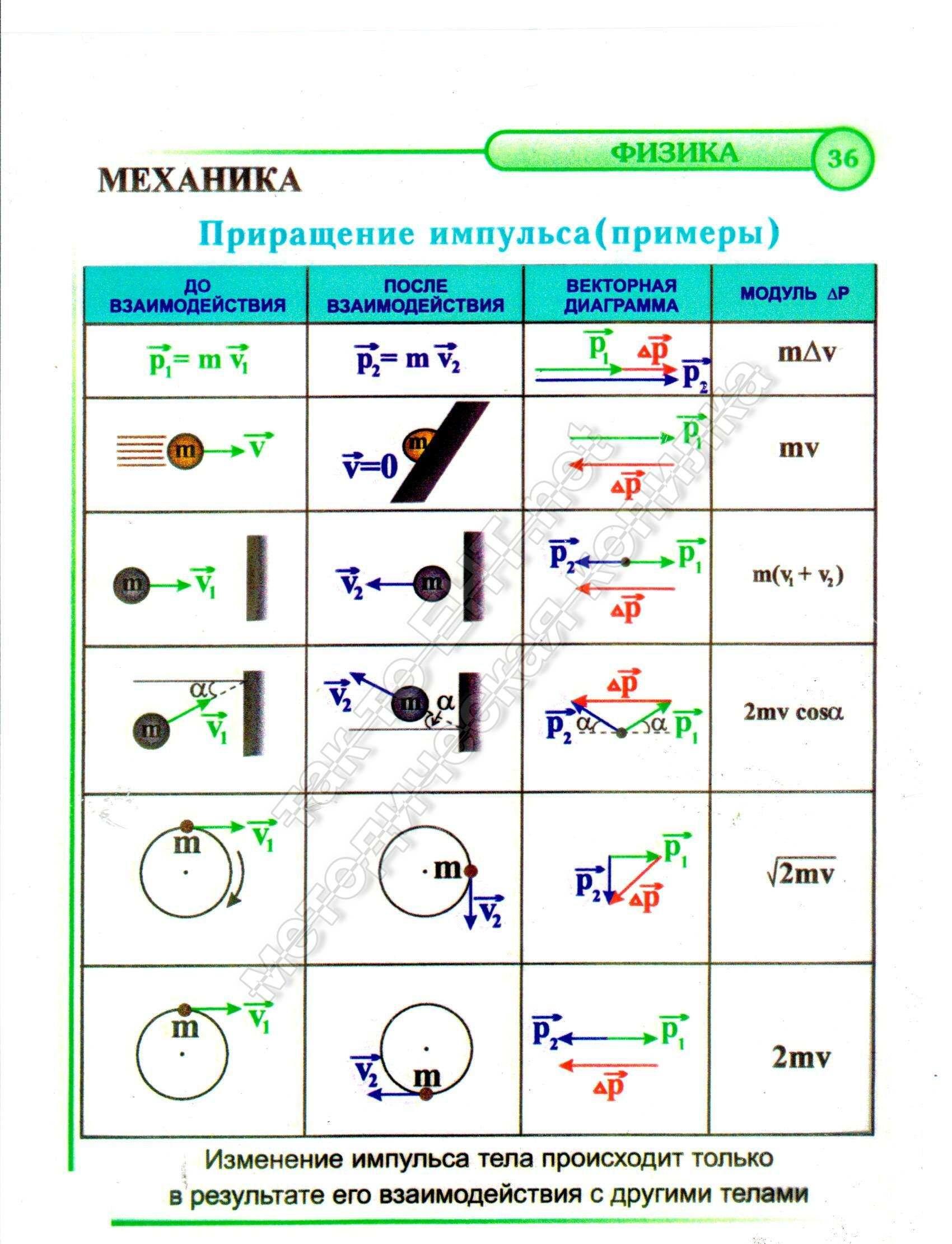 Приращение импульса (примеры) (механика)