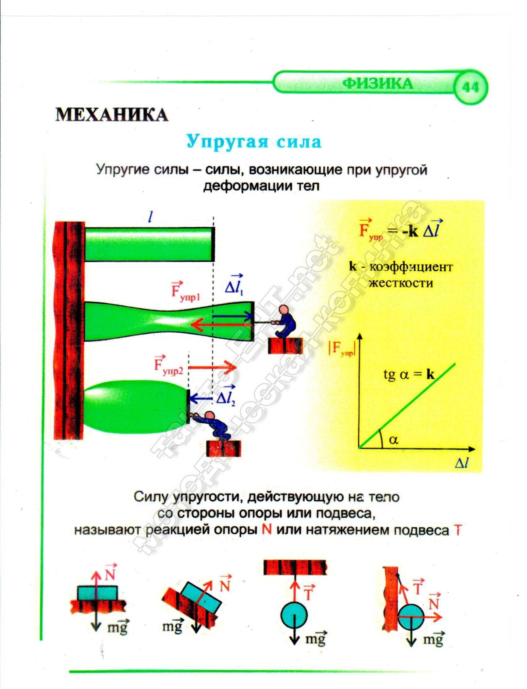 Упругая сила (механика)