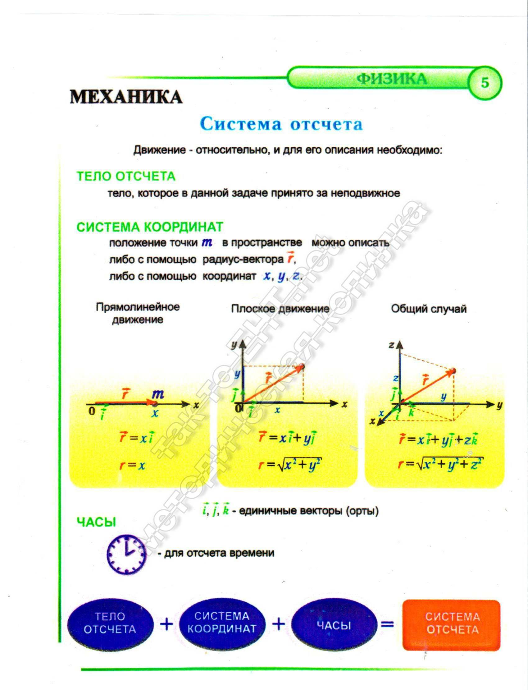 5 Система отсчета (механика)
