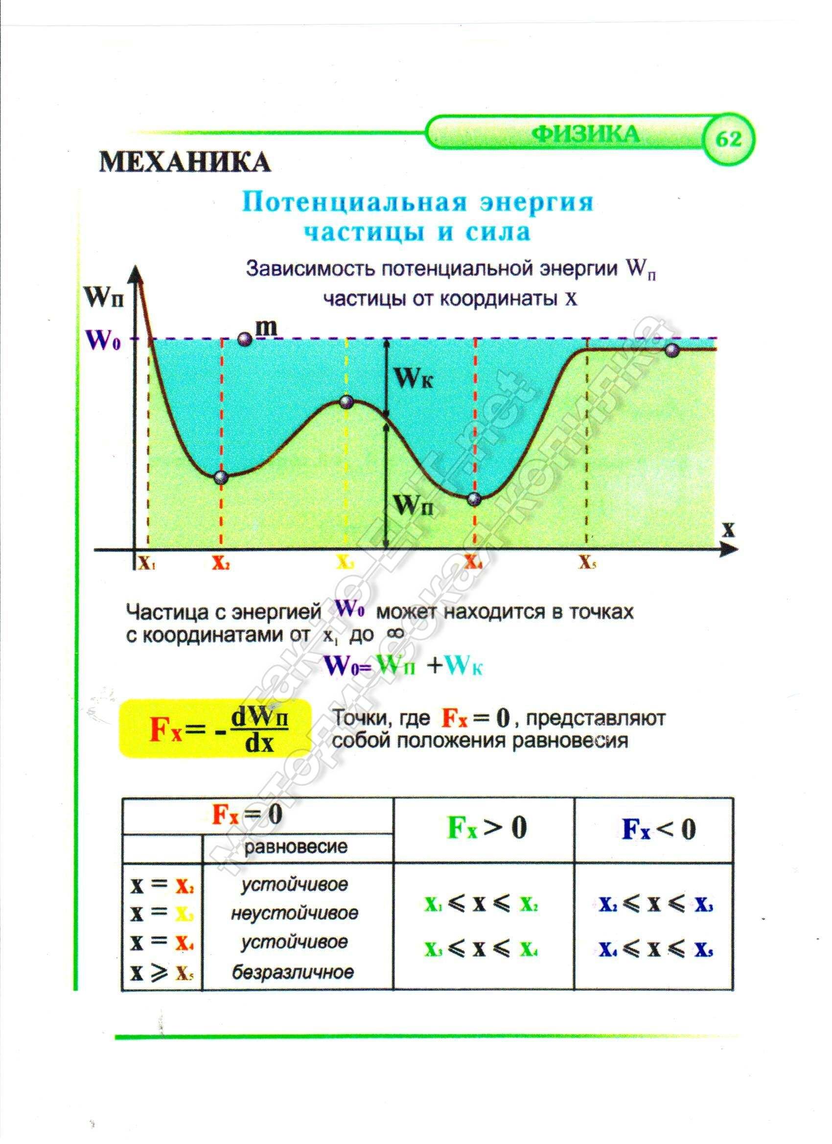 Потенциальная энергия частицы и сила
